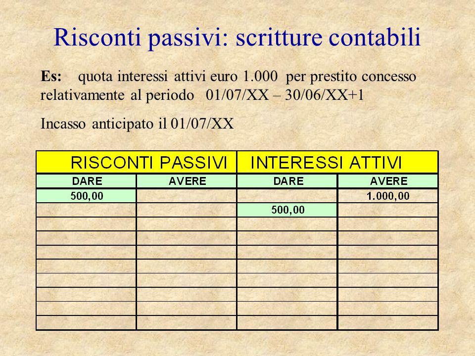 Risconti passivi: scritture contabili