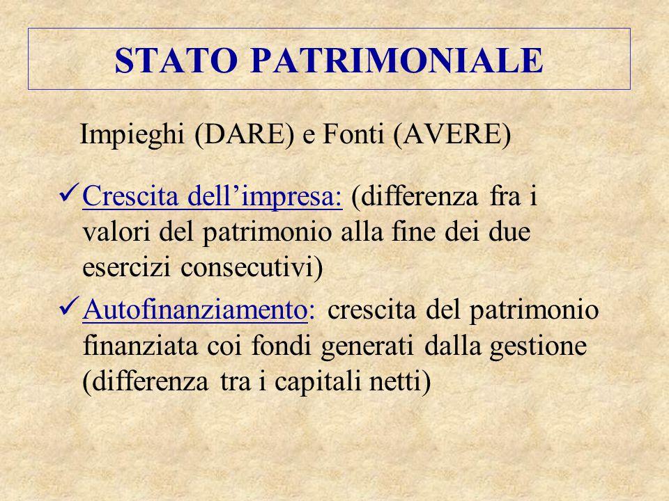 STATO PATRIMONIALE Impieghi (DARE) e Fonti (AVERE)