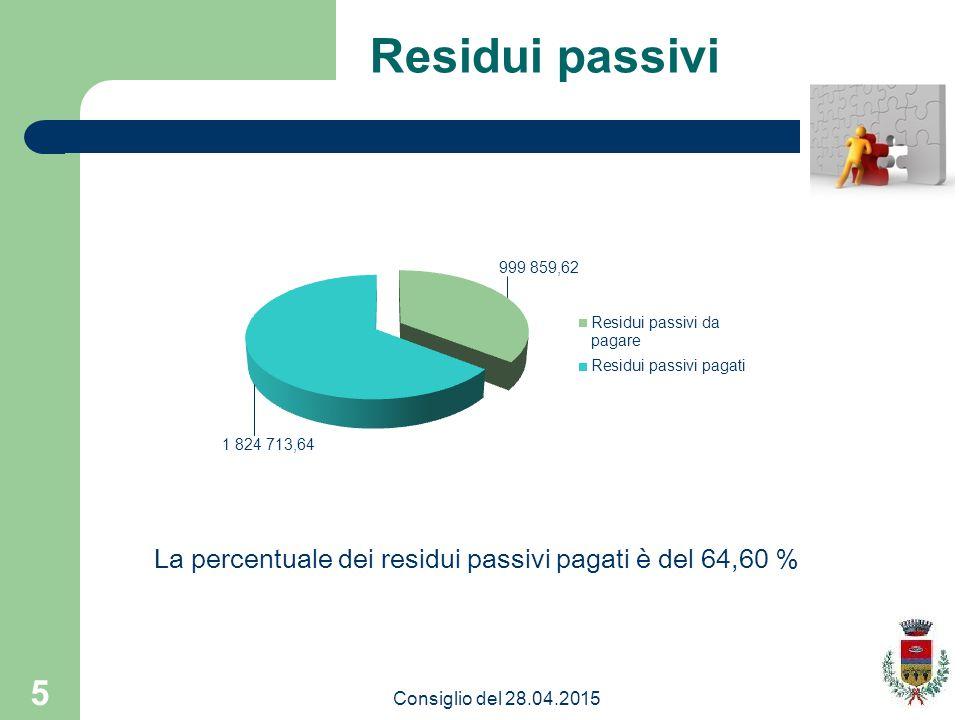 Residui passivi La percentuale dei residui passivi pagati è del 64,60 % Consiglio del 28.04.2015