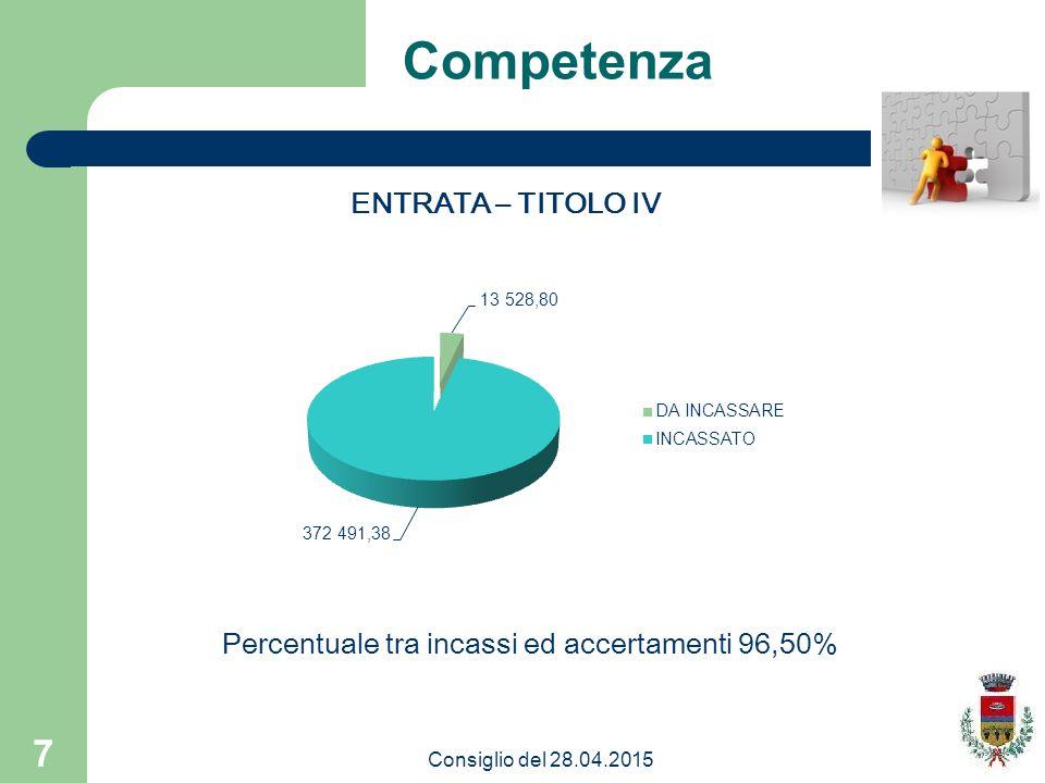 Competenza ENTRATA – TITOLO IV