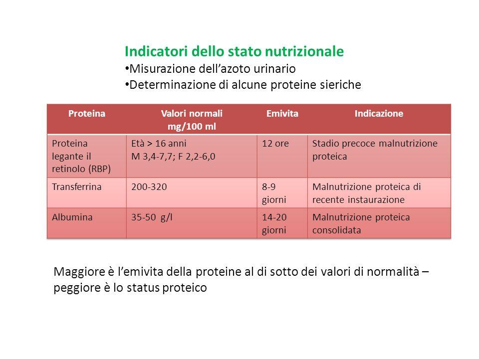 Indicatori dello stato nutrizionale