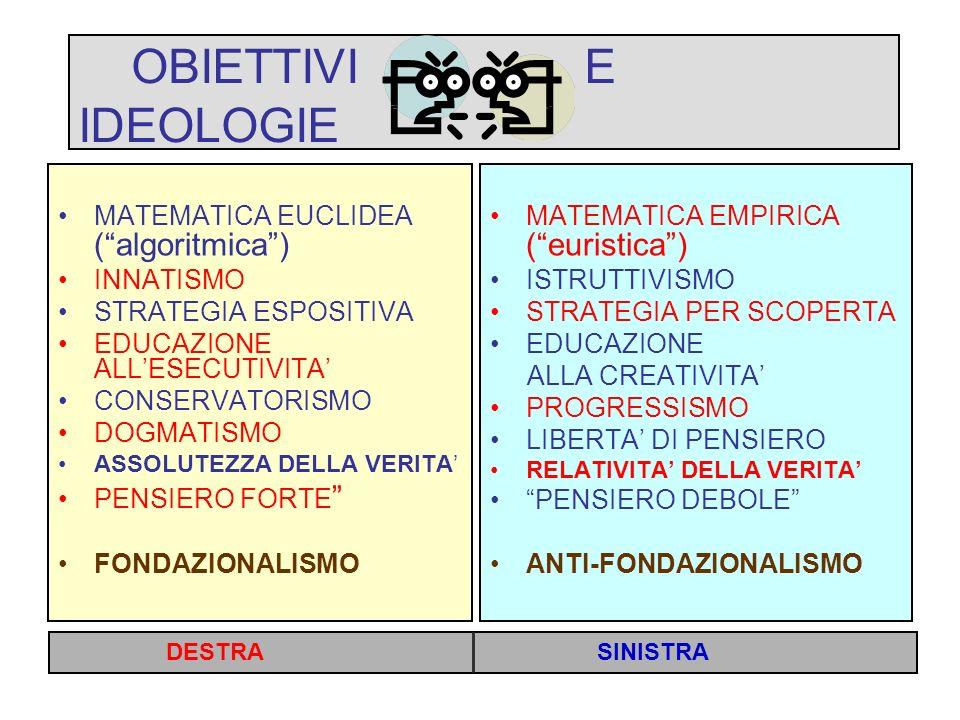 OBIETTIVI E IDEOLOGIE MATEMATICA EUCLIDEA ( algoritmica ) INNATISMO