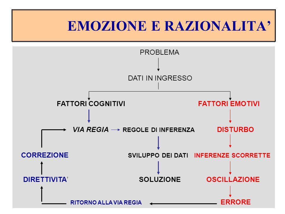 EMOZIONE E RAZIONALITA'