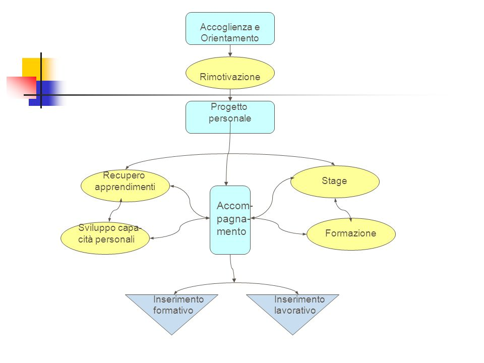 Accom- pagna- mento Accoglienza e Orientamento Rimotivazione Progetto