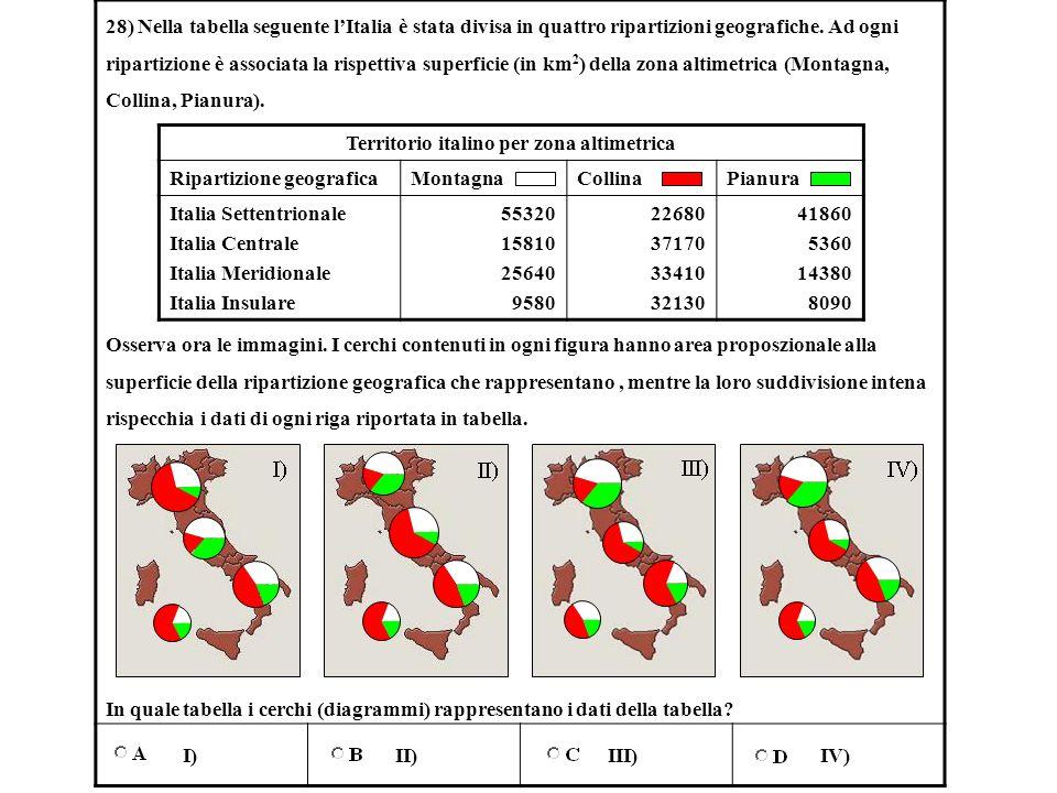 Territorio italino per zona altimetrica