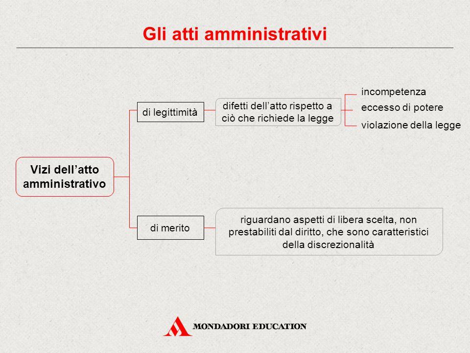 Gli atti amministrativi Vizi dell'atto amministrativo