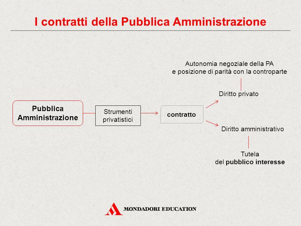 I contratti della Pubblica Amministrazione Pubblica Amministrazione