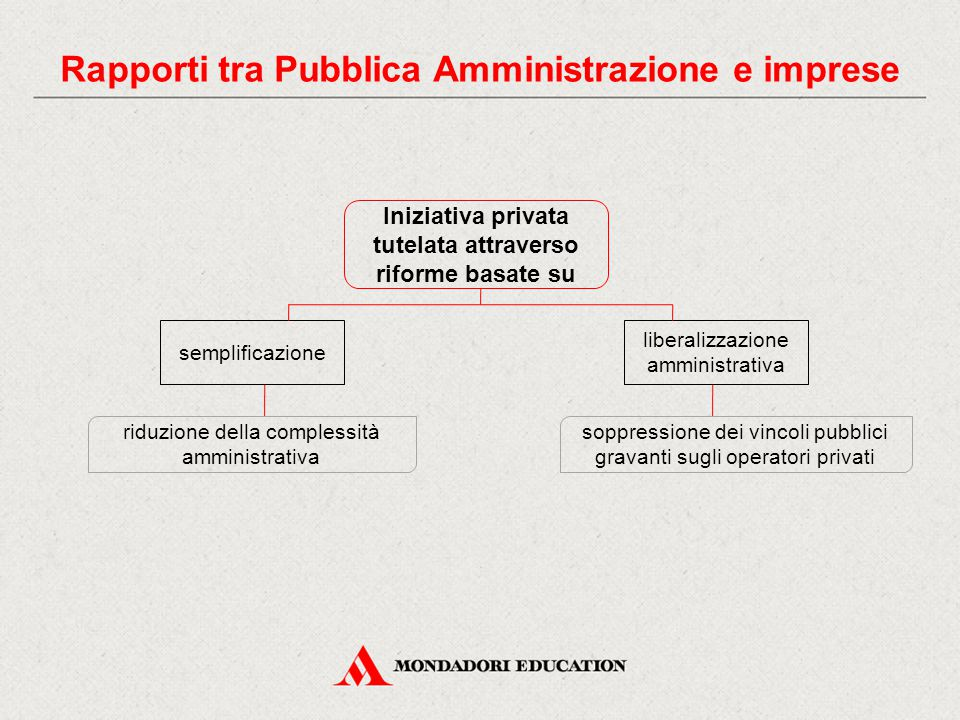 La pubblica amministrazione ppt video online scaricare - Permuta immobiliare tra privato e impresa ...