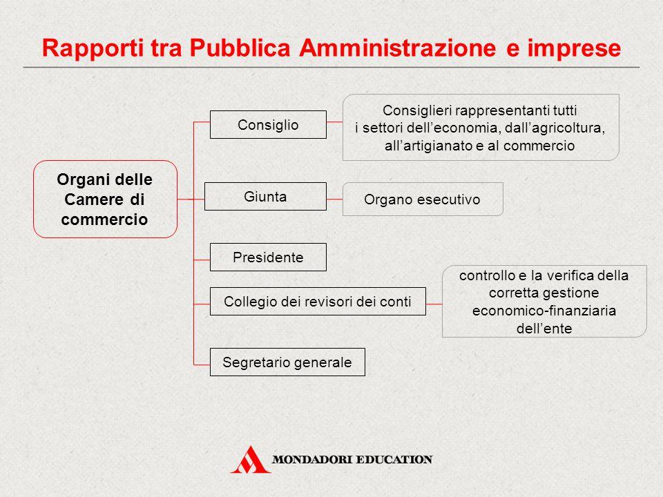 Rapporti tra Pubblica Amministrazione e imprese