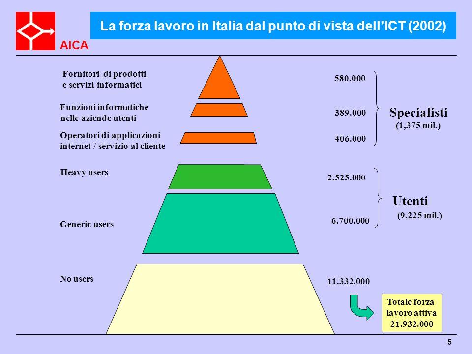 La forza lavoro in Italia dal punto di vista dell'ICT (2002)