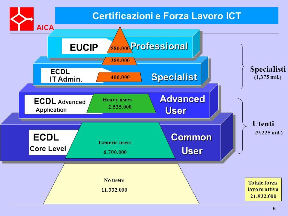 Certificazioni e Forza Lavoro ICT