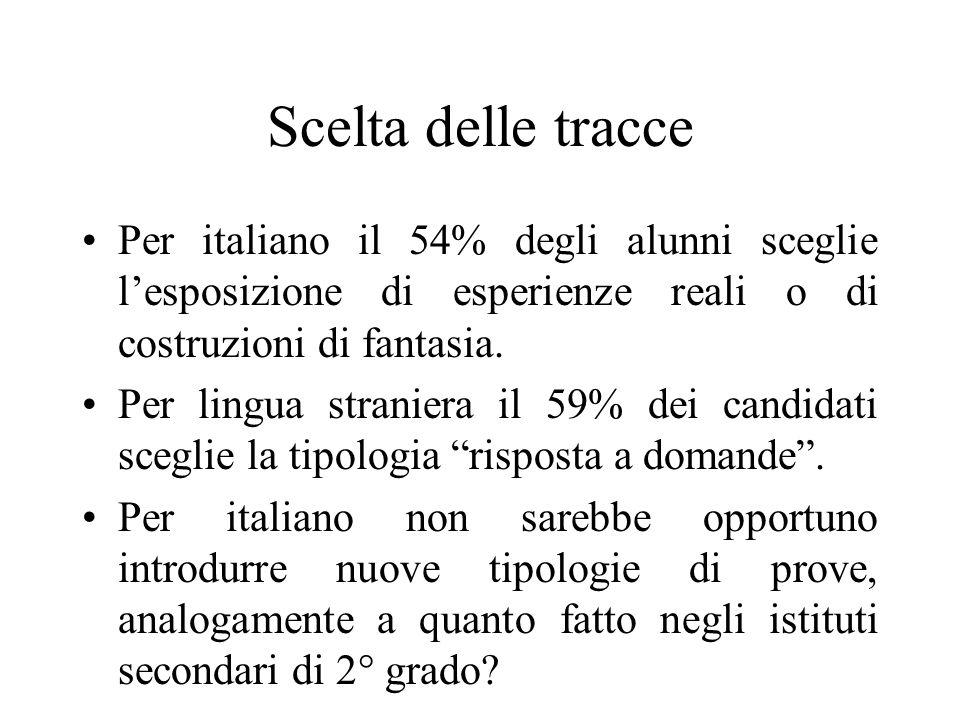 Scelta delle tracce Per italiano il 54% degli alunni sceglie l'esposizione di esperienze reali o di costruzioni di fantasia.