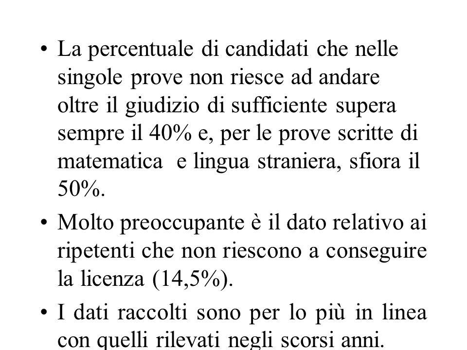 La percentuale di candidati che nelle singole prove non riesce ad andare oltre il giudizio di sufficiente supera sempre il 40% e, per le prove scritte di matematica e lingua straniera, sfiora il 50%.