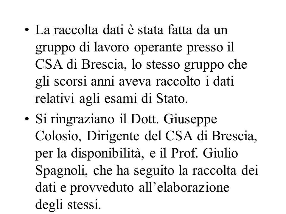 La raccolta dati è stata fatta da un gruppo di lavoro operante presso il CSA di Brescia, lo stesso gruppo che gli scorsi anni aveva raccolto i dati relativi agli esami di Stato.