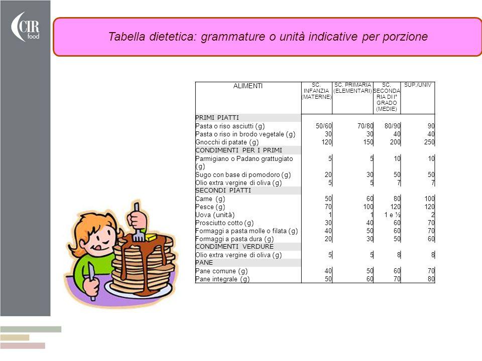 Tabella dietetica: grammature o unità indicative per porzione