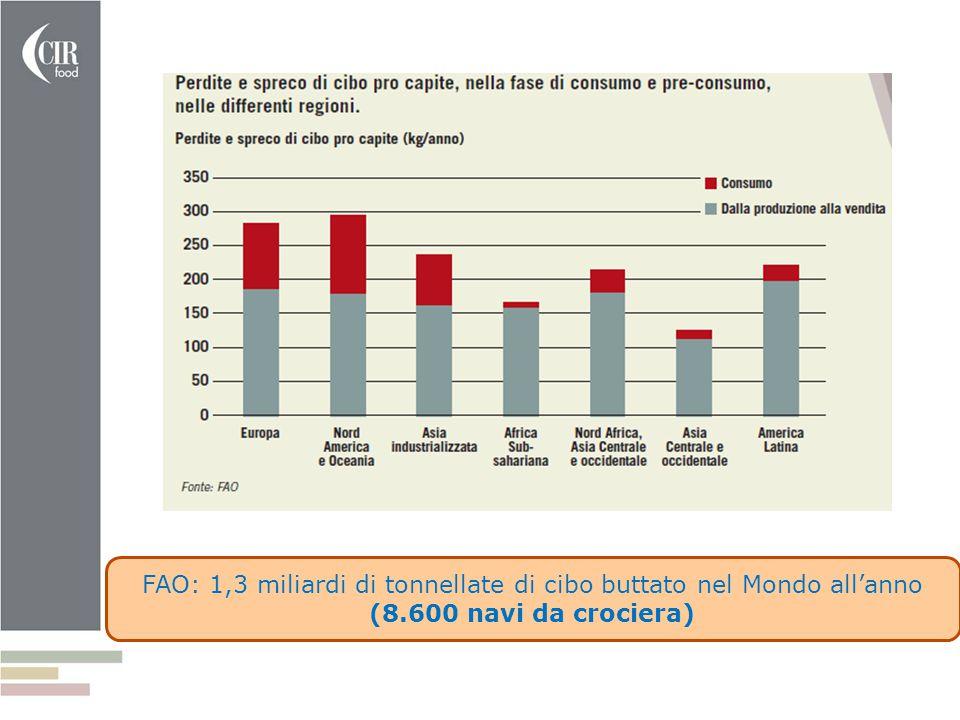 FAO: 1,3 miliardi di tonnellate di cibo buttato nel Mondo all'anno (8