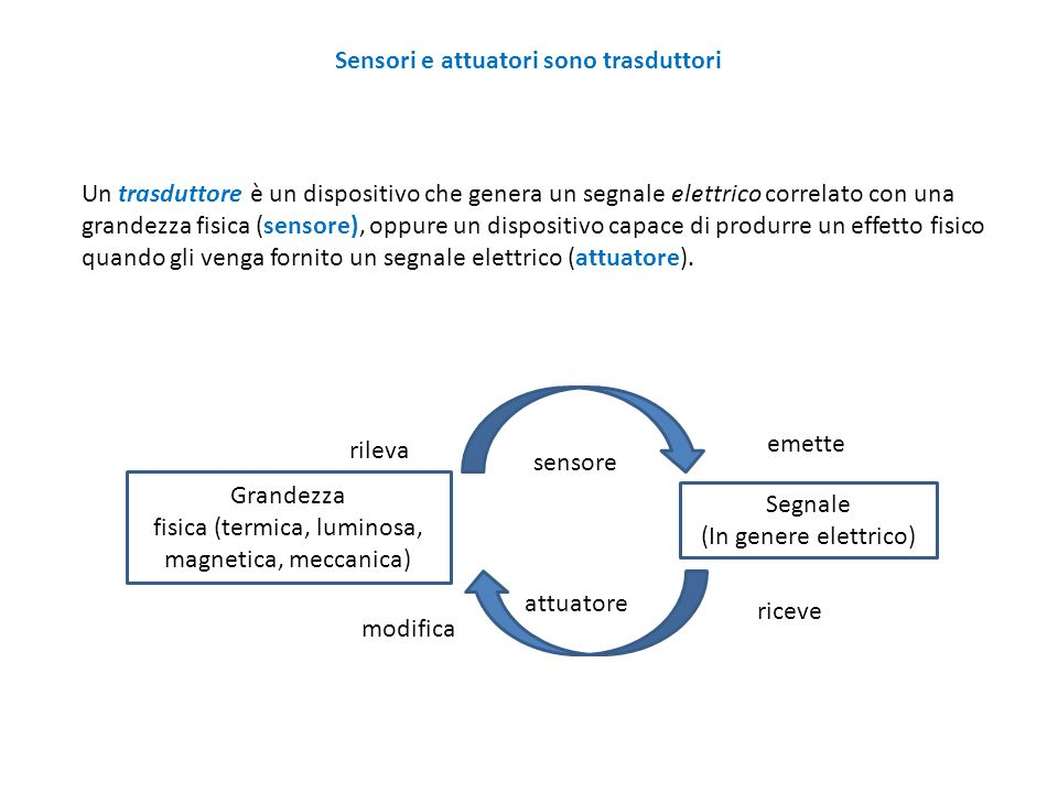 fisica (termica, luminosa, magnetica, meccanica)