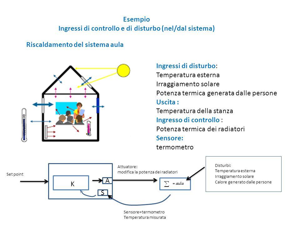 Ingressi di controllo e di disturbo (nel/dal sistema)