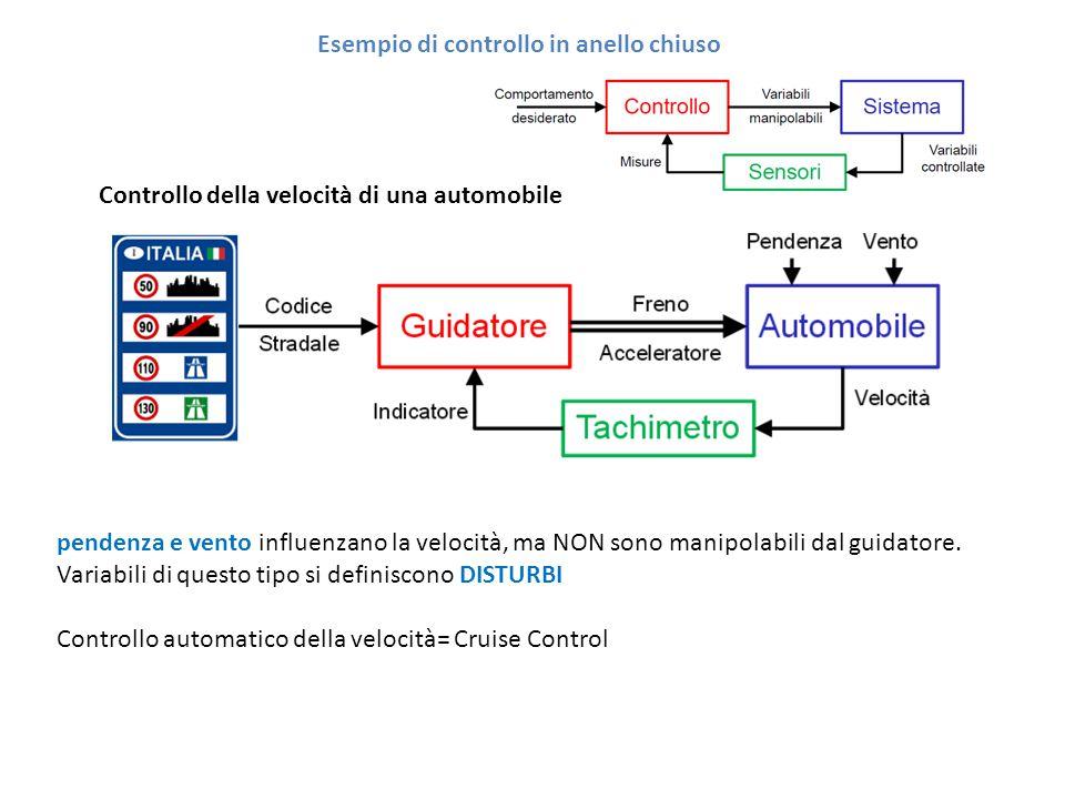 Esempio di controllo in anello chiuso