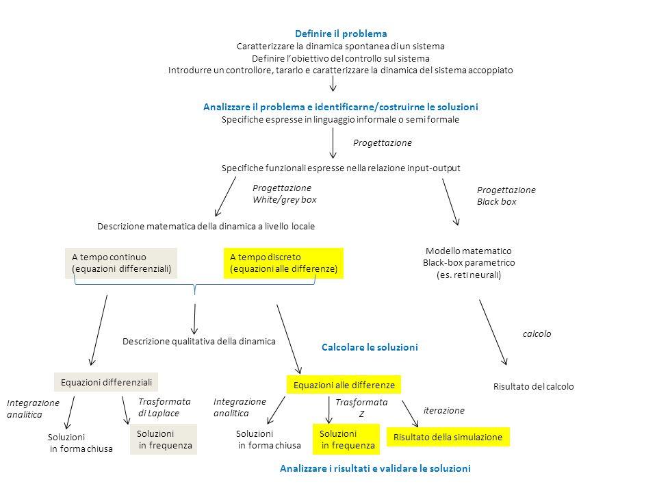 Analizzare il problema e identificarne/costruirne le soluzioni