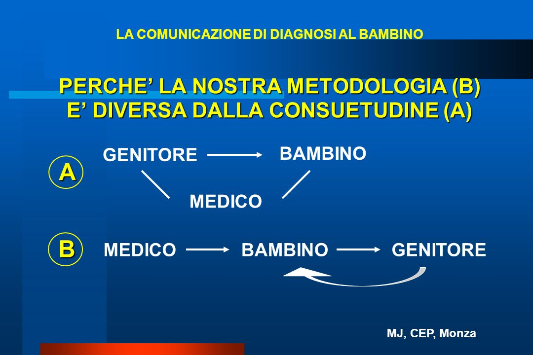 PERCHE' LA NOSTRA METODOLOGIA (B) E' DIVERSA DALLA CONSUETUDINE (A)