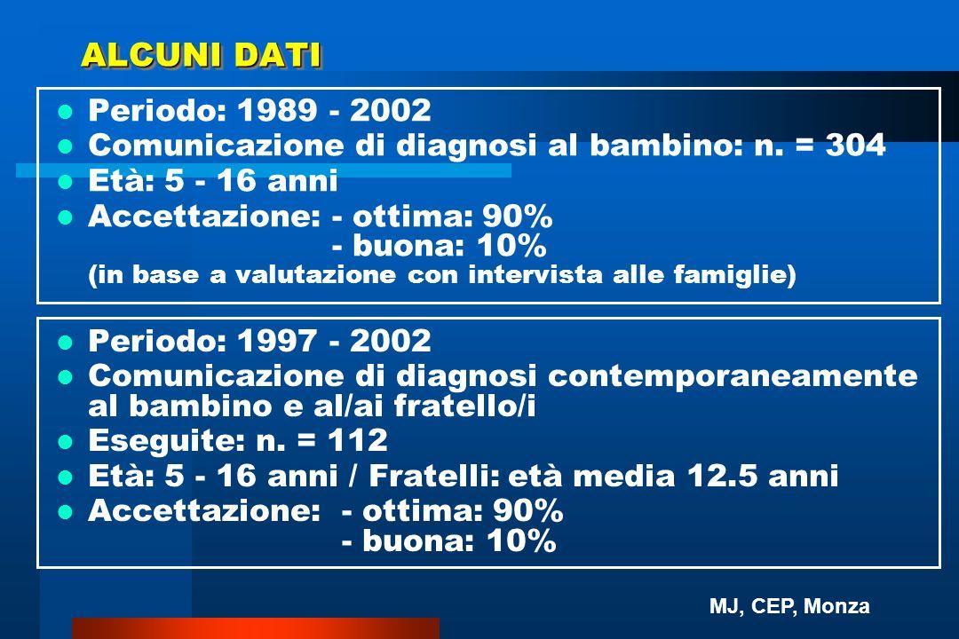 ALCUNI DATI Periodo: 1989 - 2002. Comunicazione di diagnosi al bambino: n. = 304. Età: 5 - 16 anni.