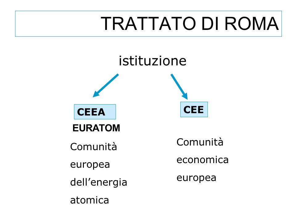 TRATTATO DI ROMA istituzione CEE CEEA EURATOM Comunità Comunità