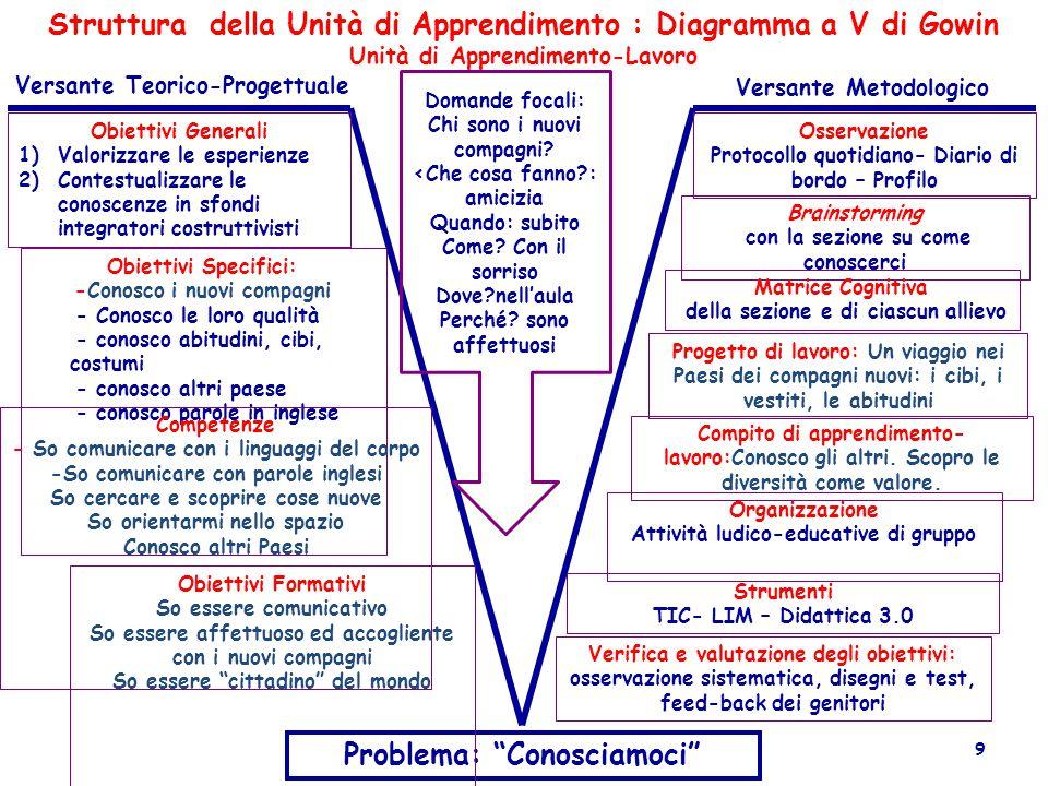 Struttura della Unità di Apprendimento : Diagramma a V di Gowin