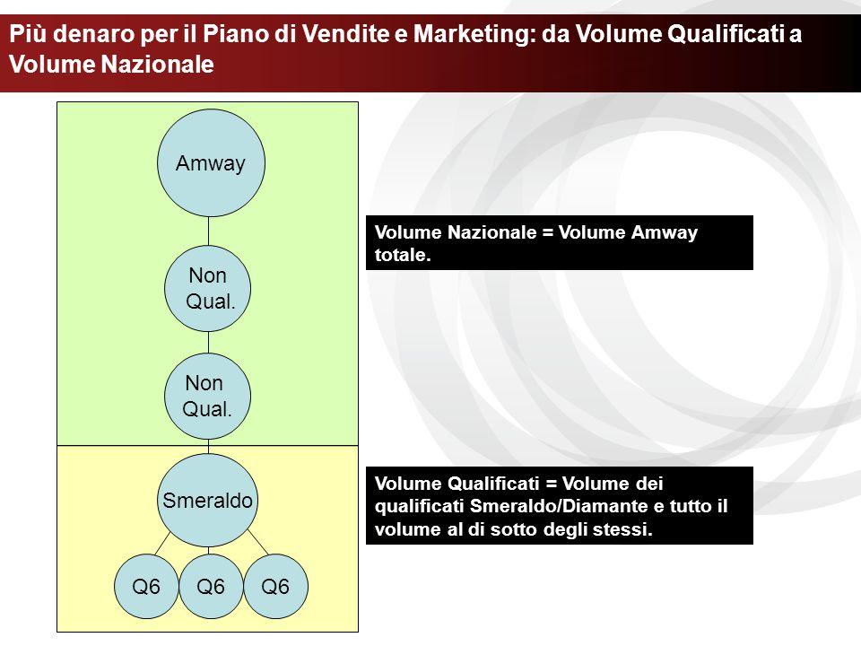 Più denaro per il Piano di Vendite e Marketing: da Volume Qualificati a