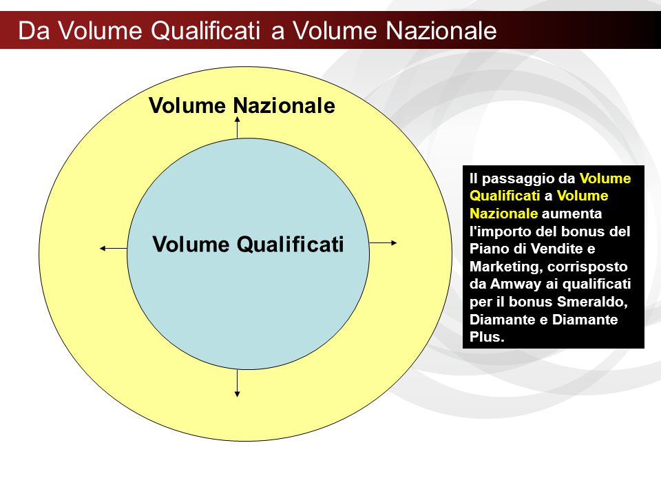 Da Volume Qualificati a Volume Nazionale