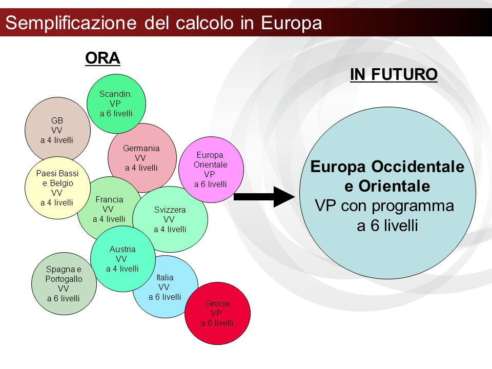 Semplificazione del calcolo in Europa