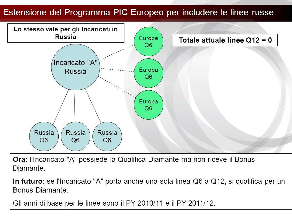 Estensione del Programma PIC Europeo per includere le linee russe