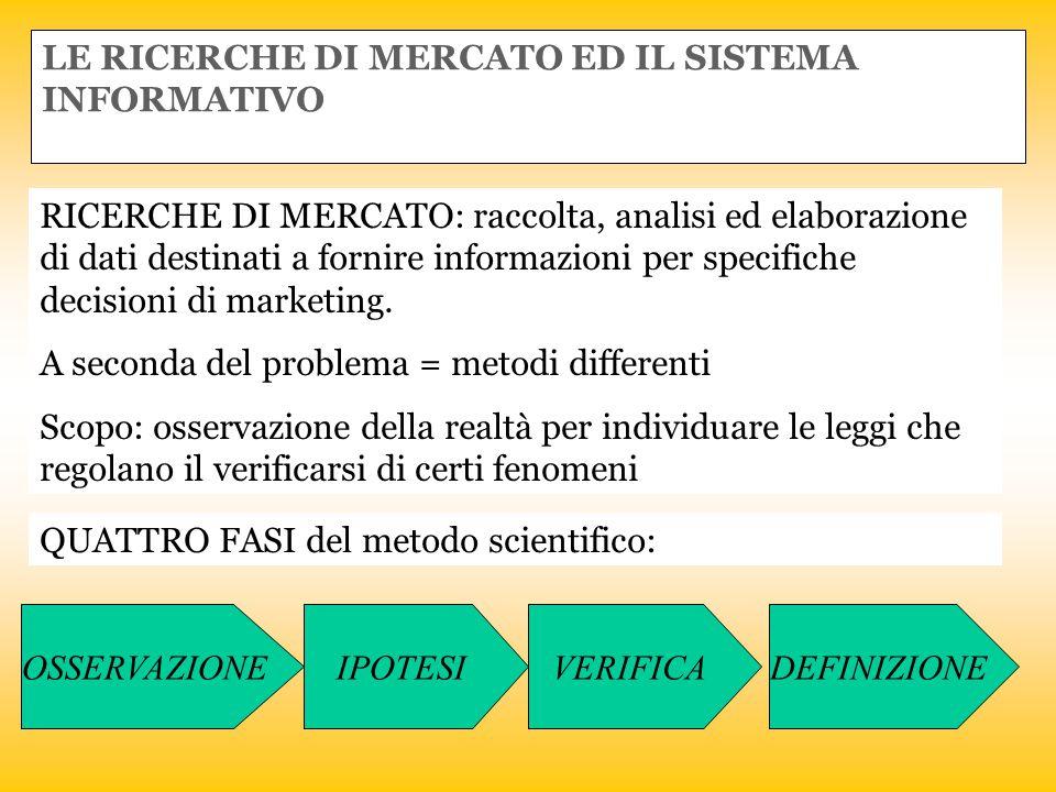 LE RICERCHE DI MERCATO ED IL SISTEMA INFORMATIVO