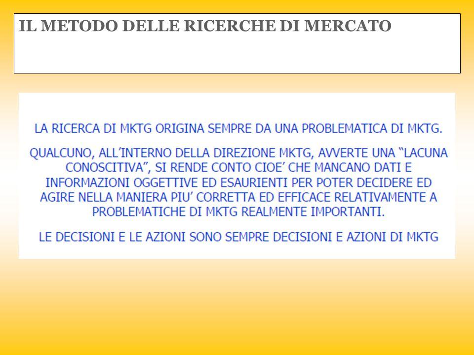 IL METODO DELLE RICERCHE DI MERCATO