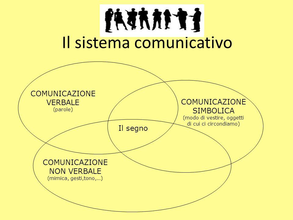 Il sistema comunicativo
