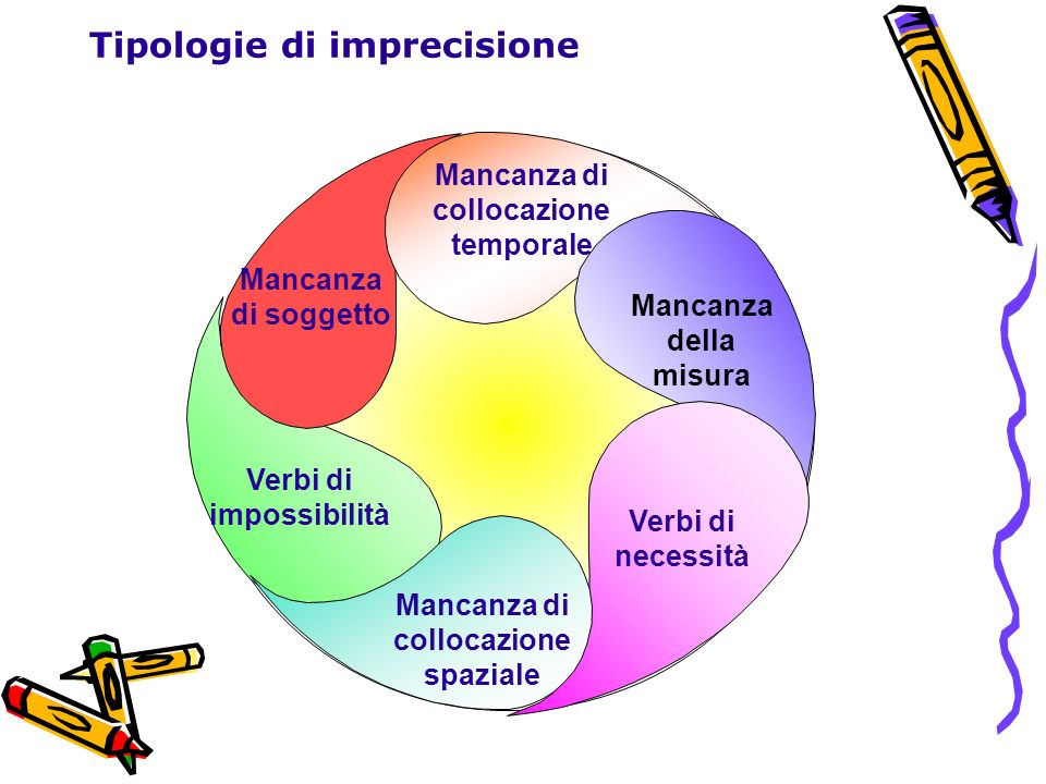 Tipologie di imprecisione