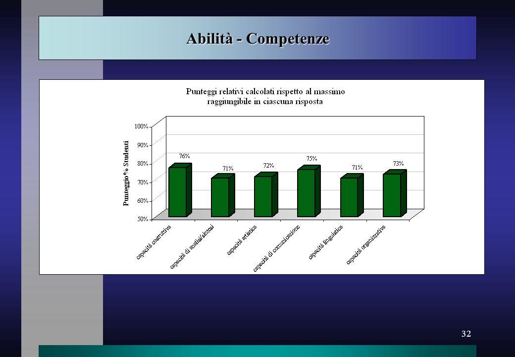 Abilità - Competenze