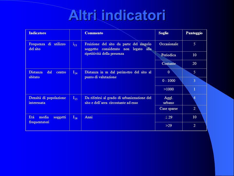 Altri indicatori Indicatore Commento Soglie Punteggio