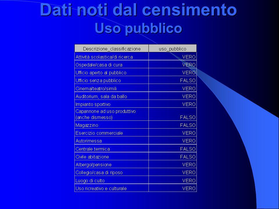 Dati noti dal censimento Uso pubblico