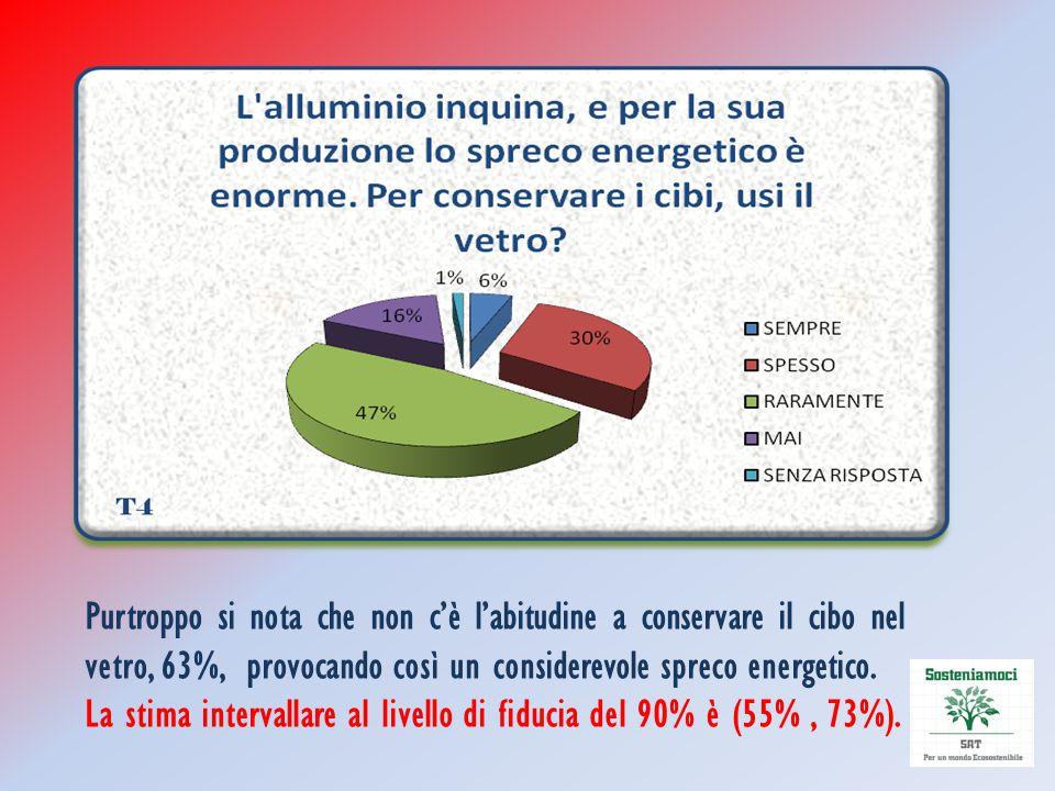 Purtroppo si nota che non c'è l'abitudine a conservare il cibo nel vetro, 63%, provocando così un considerevole spreco energetico.