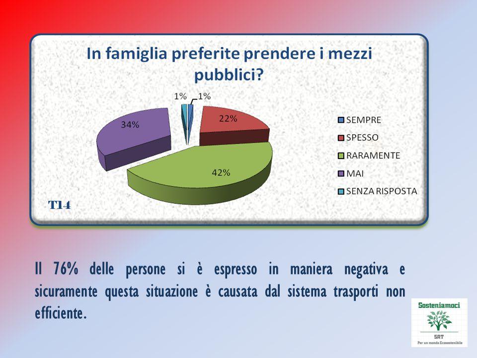 Il 76% delle persone si è espresso in maniera negativa e sicuramente questa situazione è causata dal sistema trasporti non efficiente.