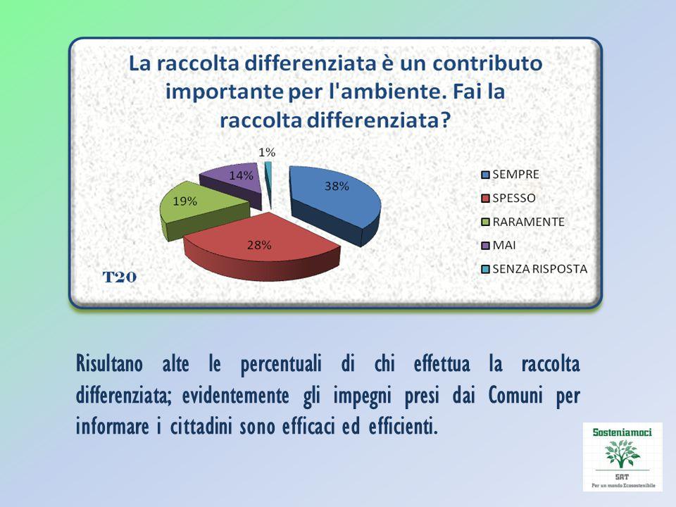 Risultano alte le percentuali di chi effettua la raccolta differenziata; evidentemente gli impegni presi dai Comuni per informare i cittadini sono efficaci ed efficienti.