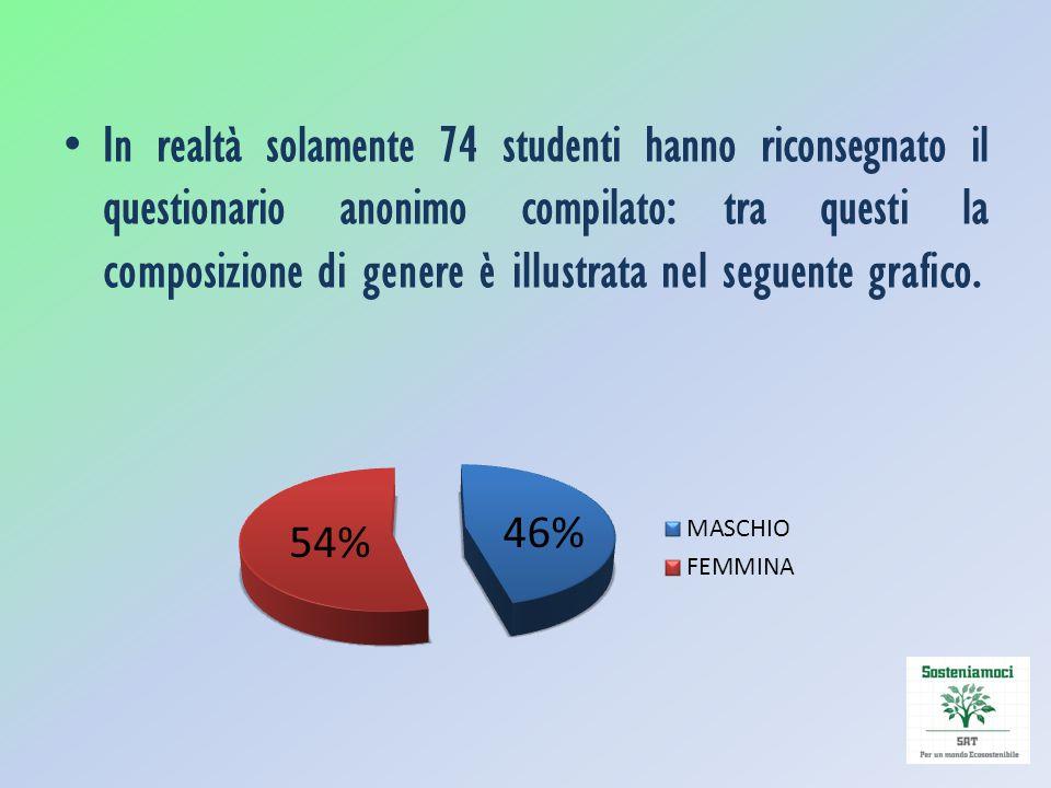 In realtà solamente 74 studenti hanno riconsegnato il questionario anonimo compilato: tra questi la composizione di genere è illustrata nel seguente grafico.
