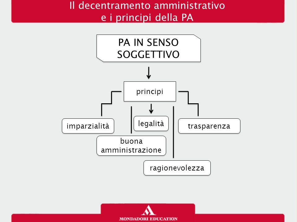 Il decentramento amministrativo e i principi della PA