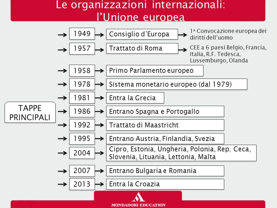 Le organizzazioni internazionali: