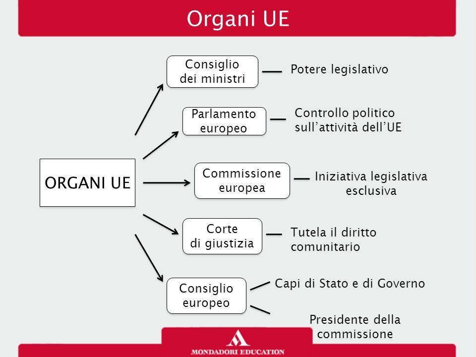 Organi UE ORGANI UE Consiglio Potere legislativo dei ministri