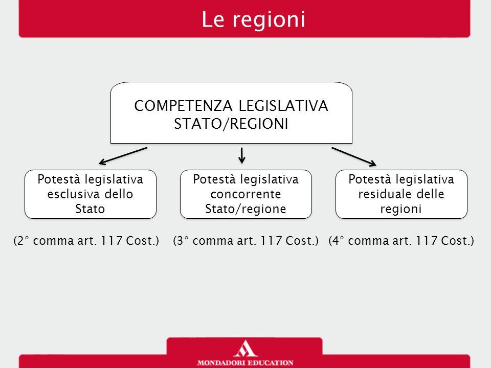 Le regioni COMPETENZA LEGISLATIVA STATO/REGIONI