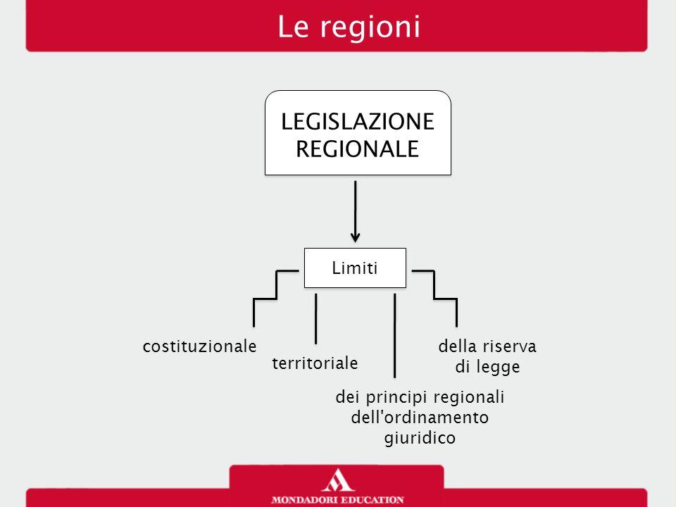 Le regioni LEGISLAZIONE REGIONALE Limiti costituzionale della riserva