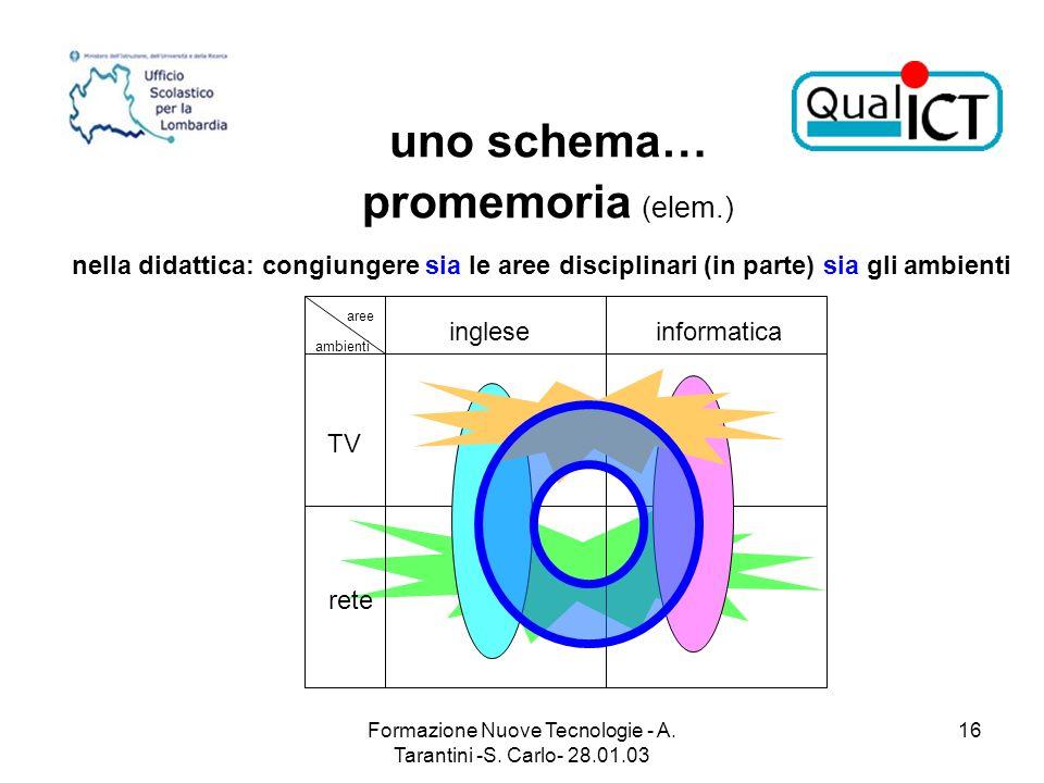 uno schema… promemoria (elem.)