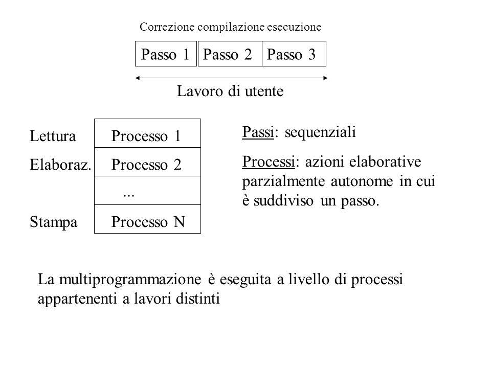 Passo 1 Passo 2 Passo 3 Lavoro di utente Processo 1 Processo 2